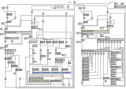 flussi diagram